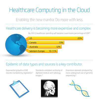 Challenges of cloud computing in business